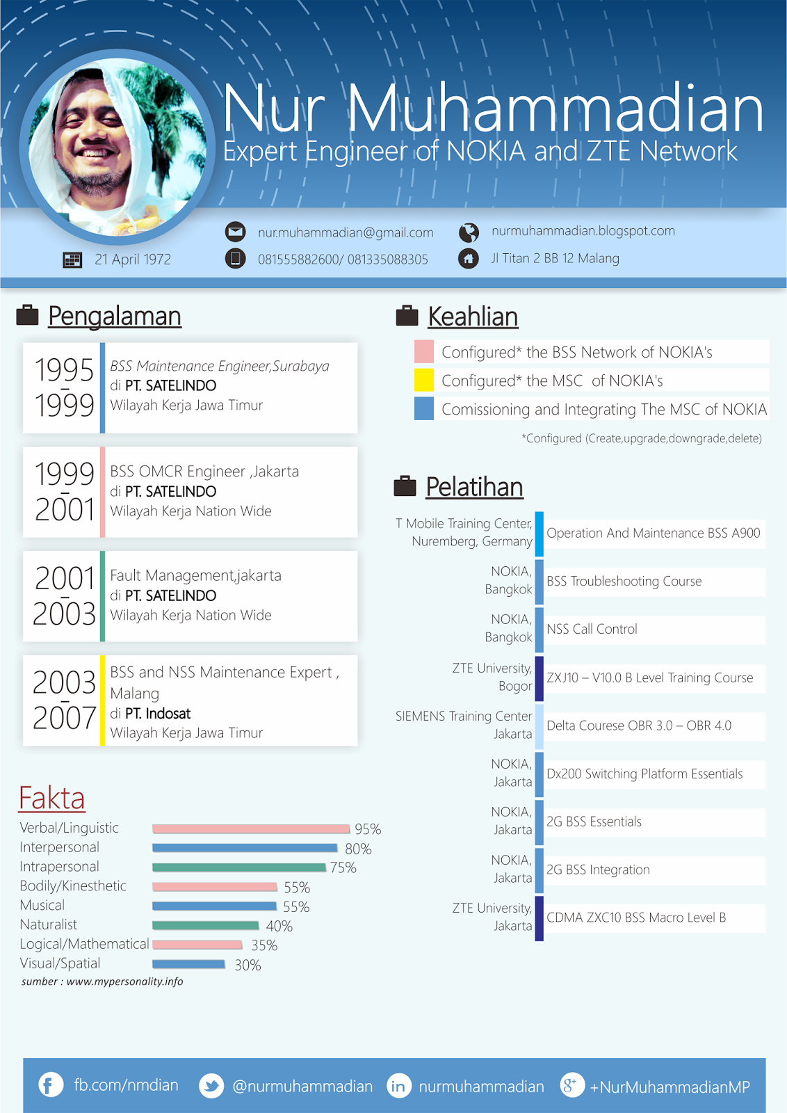 Resume Cv Contoh | Resume Maker Sample Resume