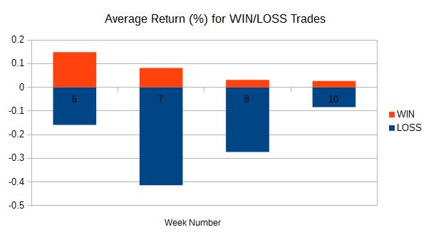 Forex trader average return