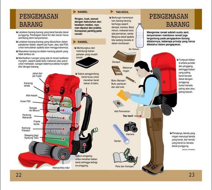 isi Carrier Panduan dan Tips Alat Perlengkapan Pendakian Gunung
