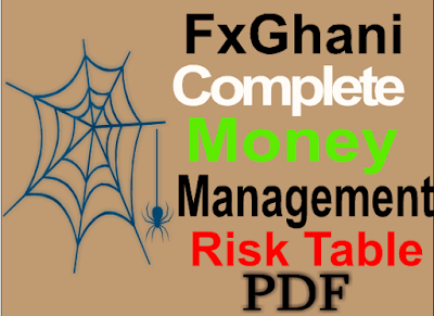 Money Management Risk Table By FxGhani.Com