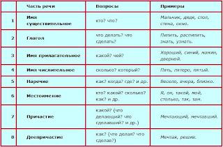 Опорные слова в русском языке 7 класс предлоги