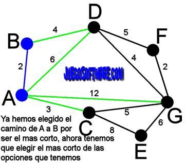 algoritmo de prim para arboles de recubrimiento mínimo