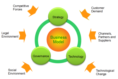 Organic Business Guide/Planning and managing your business