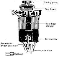 http://kendhou.blogspot.co.id/2015/09/komponen-sistem-bahan-bakar-diesel.html