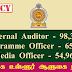 Internal Auditor, Programme Officer, Media Officer - இலங்கை உள்ளூர் ஆளுகை நிறுவகம்