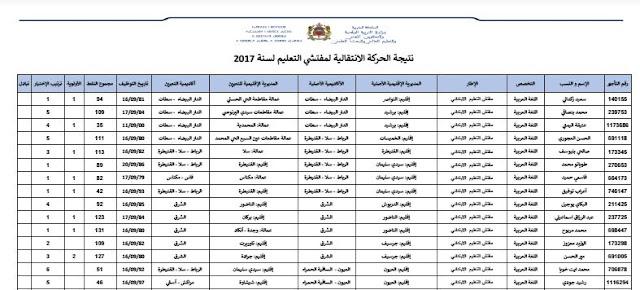 هام نتيجة الحركة الانتقالية للمفتشين غشت 2017