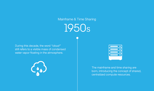 A Brief History of Cloud