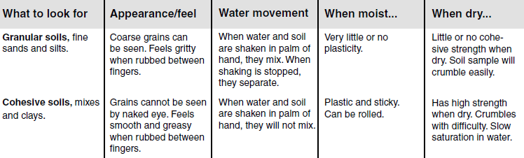Figure 4: Guide to Soil Types