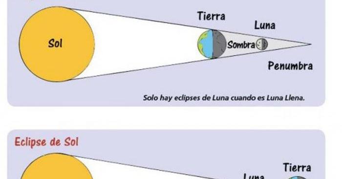 Blog De Los Niños Los Eclipses De Luna Y De Sol