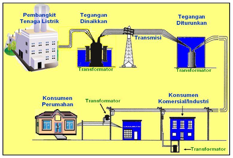 Sistem pendistribusian listrik pln dari sumber awal sampai sistem pendistribusian listrik pln dari sumber awal sampai penggunaan akhir ccuart Choice Image