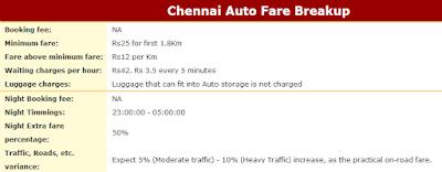 Chennai Auto Fare Breakup