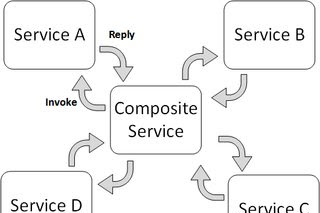 Mengenal Web Service Composition : Koreografi dan Orkestrasi