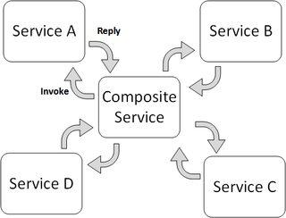 Mengenal Web Service Composition: Koreografi dan Orkestrasi