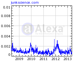 reach of Junk Science according to Alexa