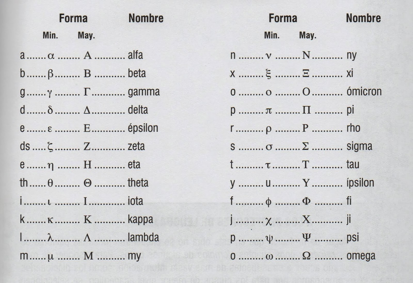 Consultas Ortograficas Alfabeto Griego