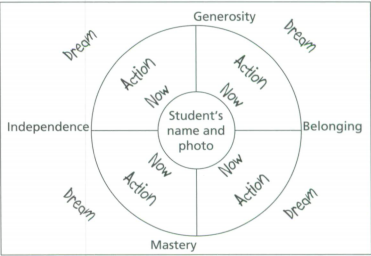 Melissa Haynes' SPED Blog: The Circle of Courage in