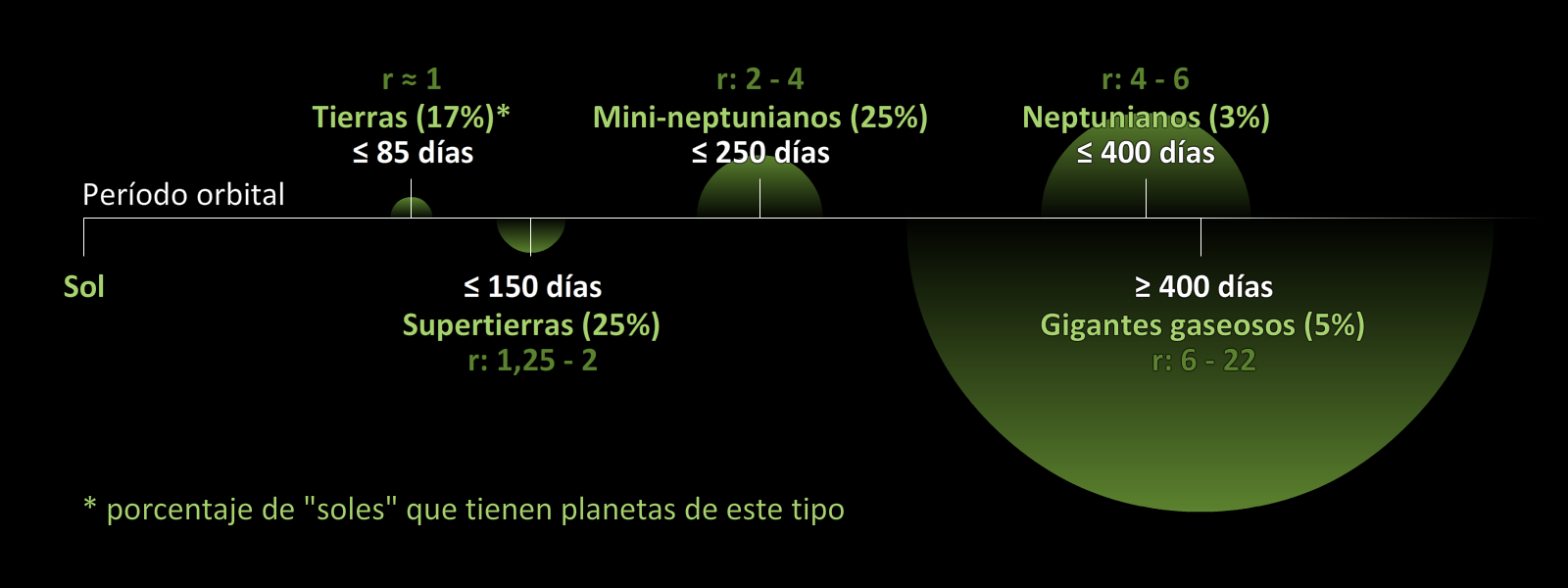 Períodos orbitales