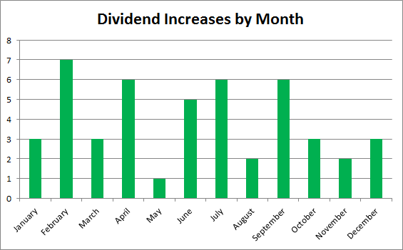 Dividend Growth Investing | Dividend Increases