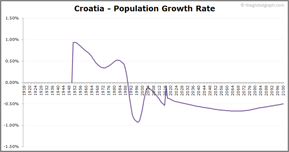 Croatia  Population Growth Rate