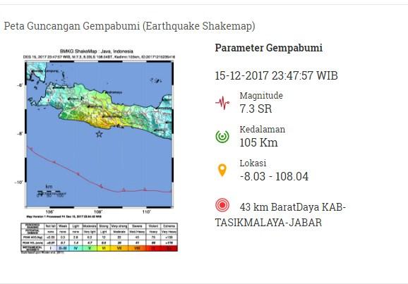 Setelah Sukabumi, Tasikmalaya, Gempa 5,1 Magnitudo Guncang Gorontalo