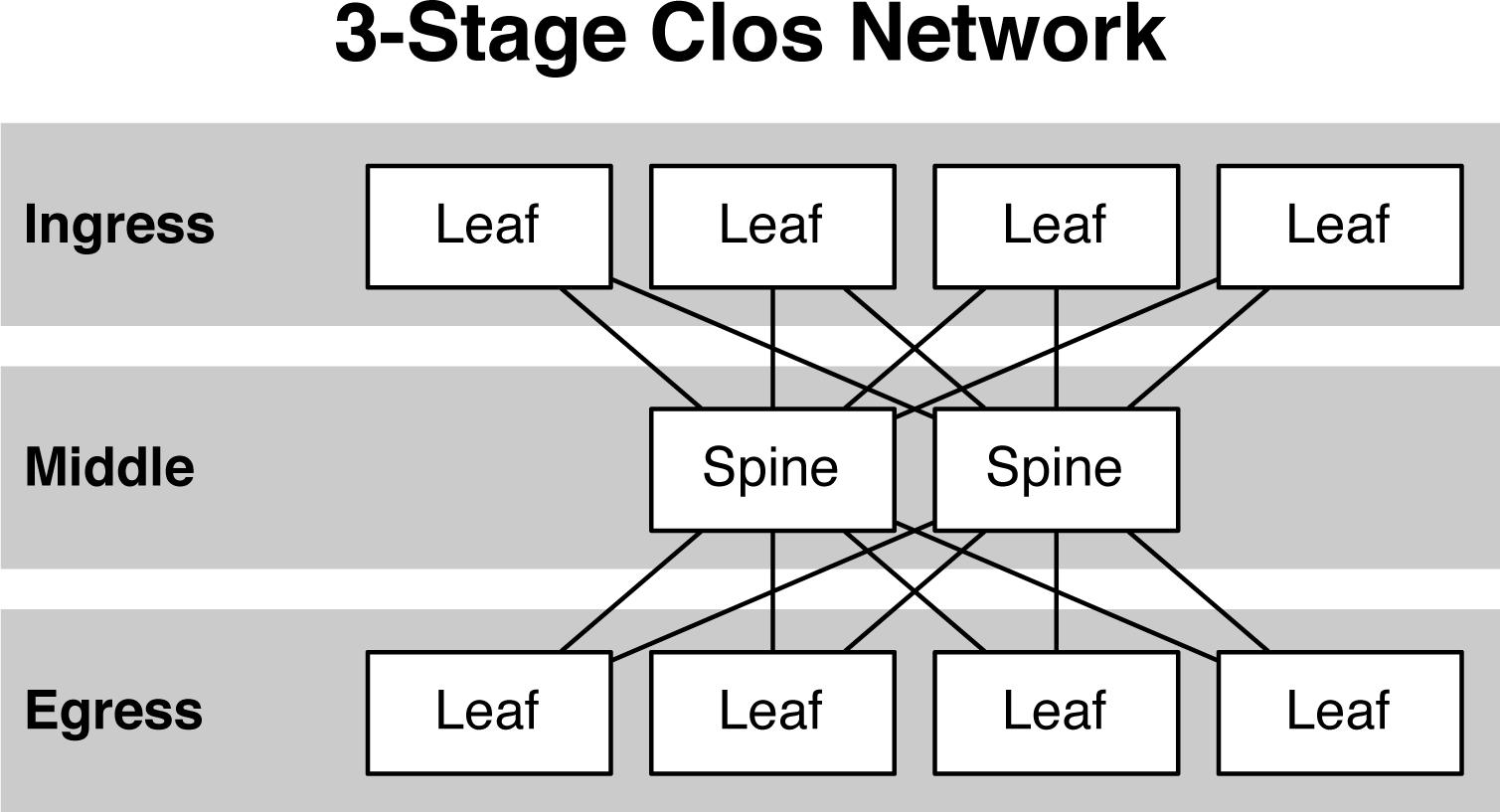 Cisco ACI- Spine-Leaf Architecture - Networks Baseline Private Limited