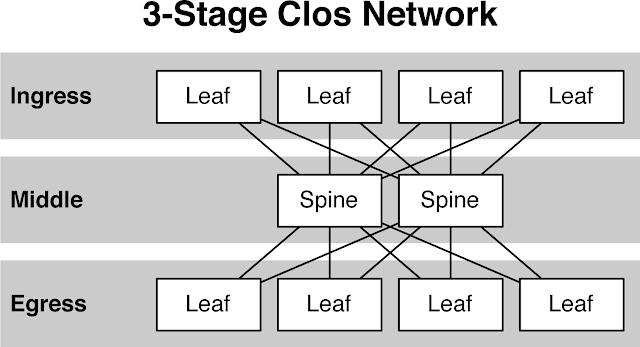 Fig 1.2 Stages of the Leaf-Spine Network( Networks-baseline)