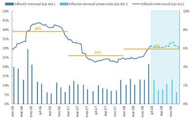 Sobre la inflación en junio: 3.8 por ciento