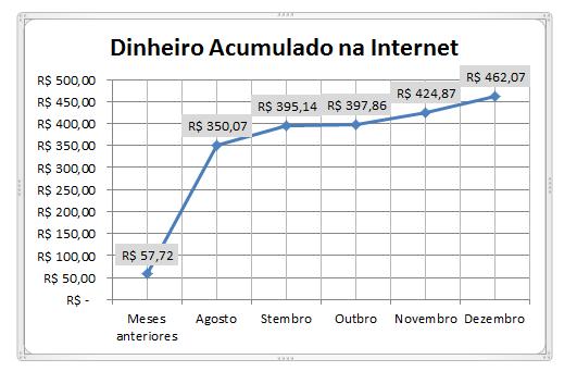 dinheiro acumulado na Internet