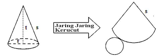 Jaring Jaring Kerucut Beserta Unsur Unsur Kerucut Jaring Jaring Kerucut Beserta Unsur Unsur Kerucut