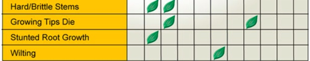 Leaf Illustrations and Charts to Help Diagnose Plant
