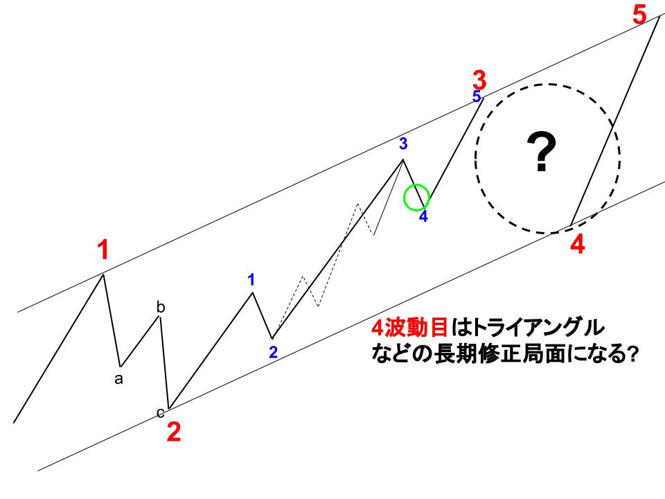 ドル円の現在地イメージ