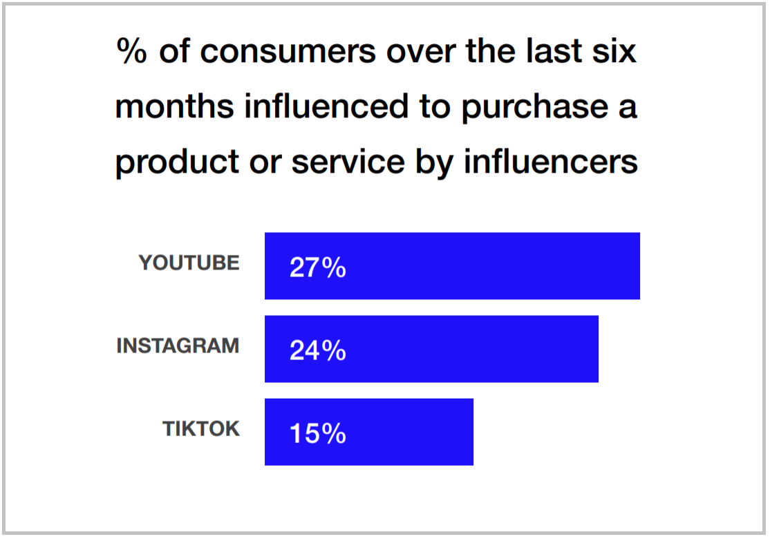 The Realities of Influencer Marketing – TikTok and YouTube in Focus