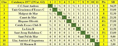 Clasificación final de la liga de Catalunya 1977 - 2ª Categoría - Grupo 2