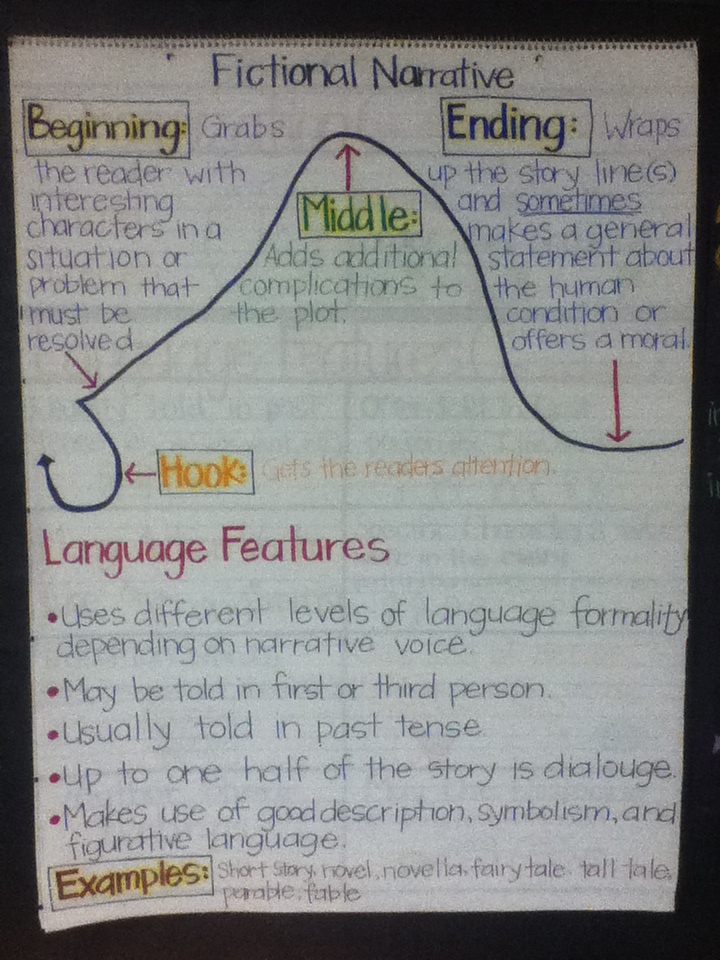 memoir writing anchor chart