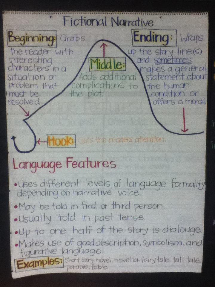 Fictional narrative essays