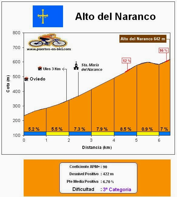 Altimetría Perfil Alto del Naranco