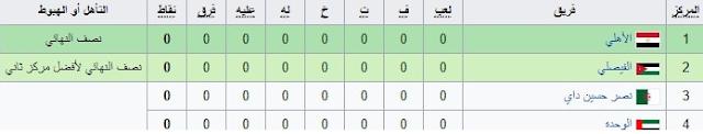 المجموعة الأولى المشاركة في البطولة  العربية للأندية 2017