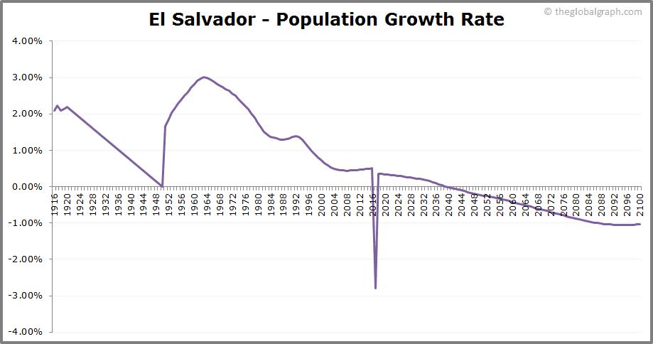 El Salvador  Population Growth Rate