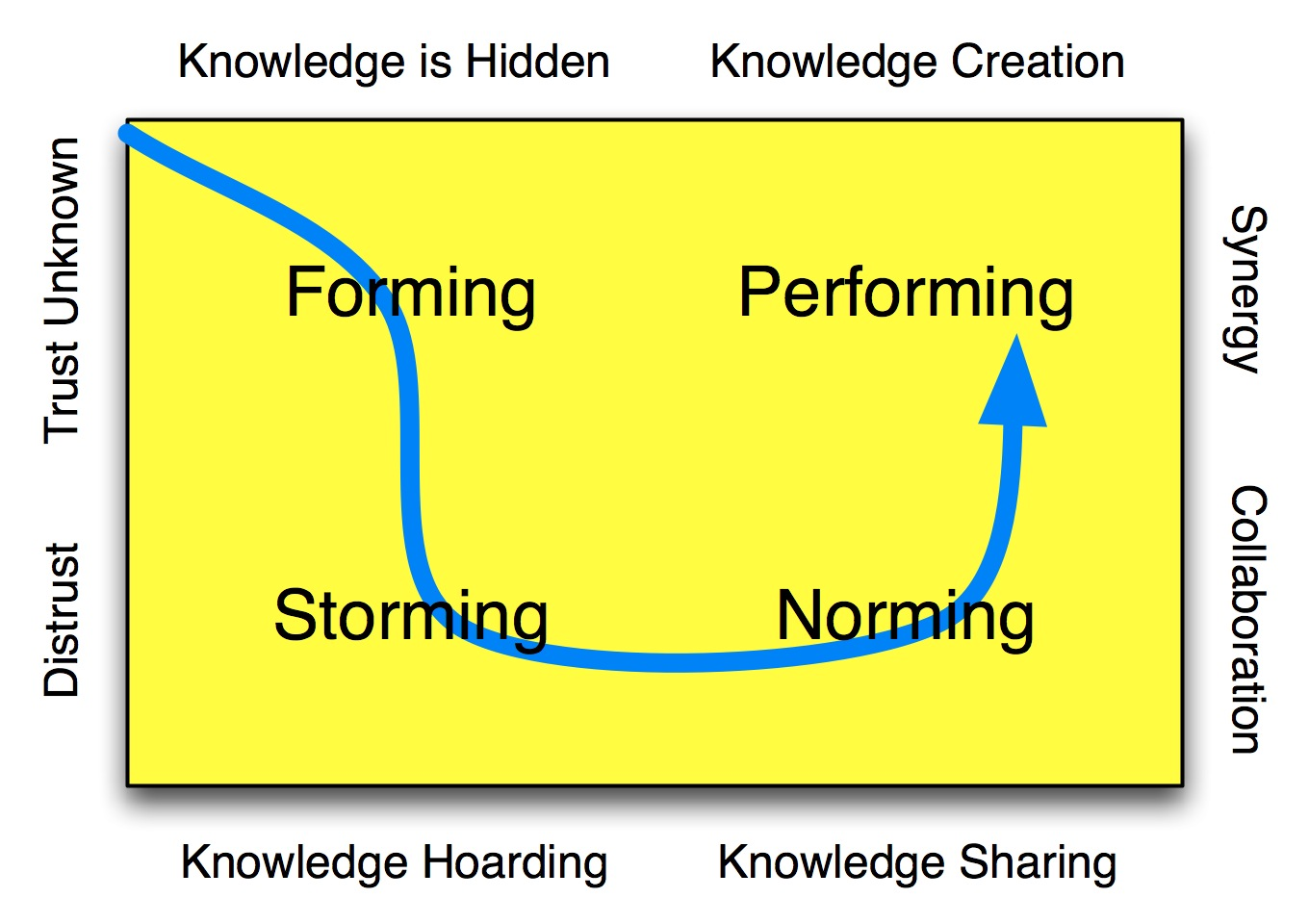 brucetuckman team development model This classic model of team development developed by bruce tuckman explores four distinct stages: forming, storming, norming, & performing.
