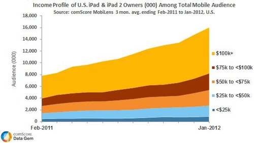 iPad Owners Income Profile