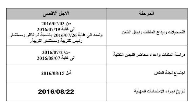 تنظيم الامتحانات المهنية الخاصة ب 11 رتبة يوم 22 أوت 2016