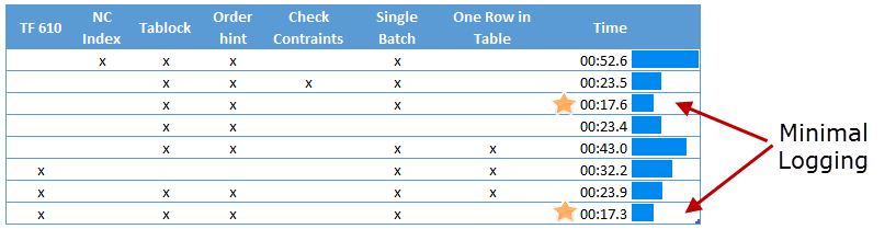How to Optimize Bulk Insert Operations in SSIS   Anexinet