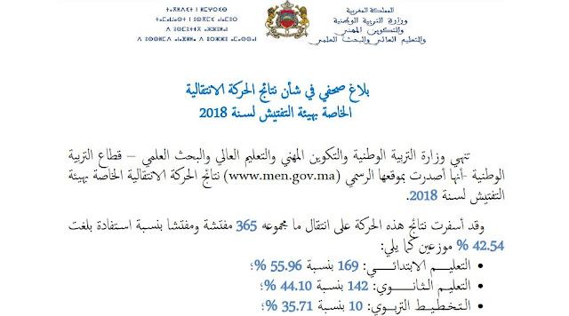 نتائج الحركة الانتقالية الخاصة بهيئة التفتيش لسنة 2018