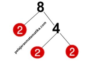 Pohon Faktor-Faktorisasi prima dari 8