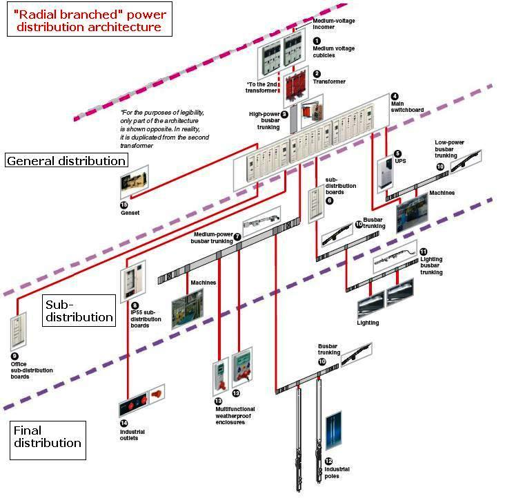 Specific Electrical Design Requirements For Industrial Buildings