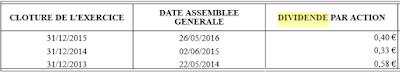 AFone dividende par action pour 2016/2017