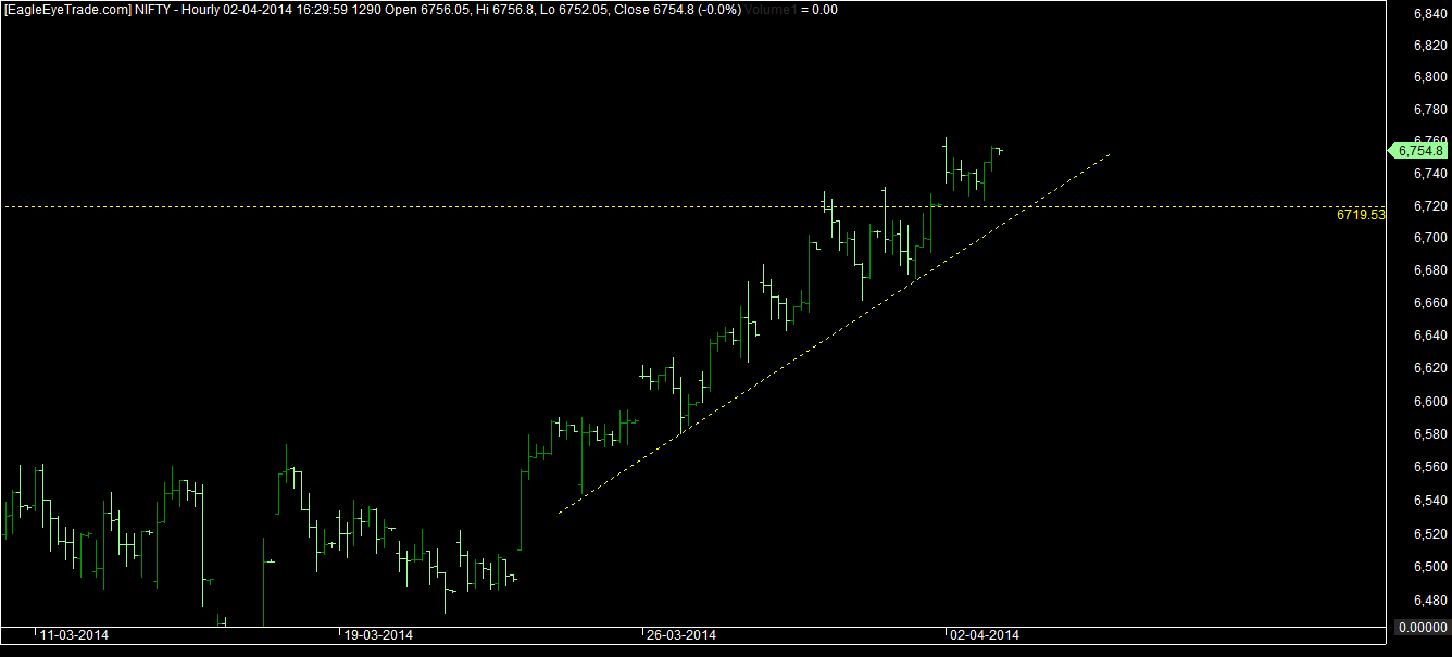 Nifty 3rd april