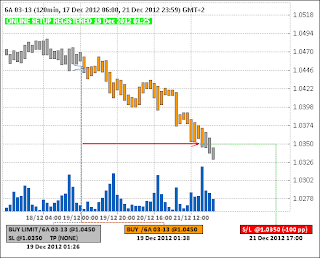 Long 6A (австралийский доллар) (19.12.12) - (closed) - (-100pp)