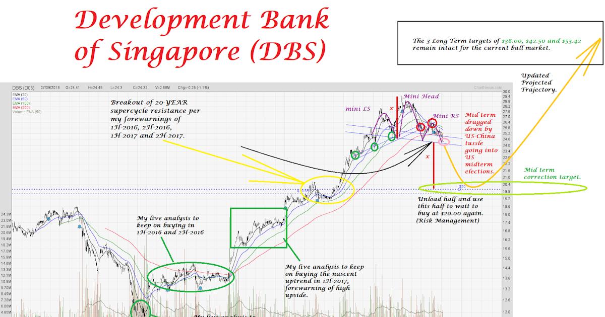 Alpha point development singapore forex