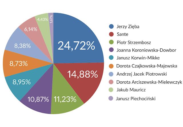 Biologiczna Bzdura Roku 2018 wyniki